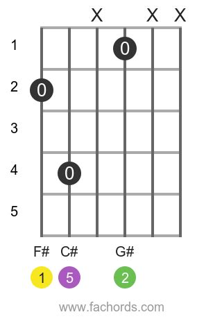 Guitar chord F#sus2 - diagrams and theory