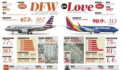 Head to head: Comparing DFW and Love Field airports