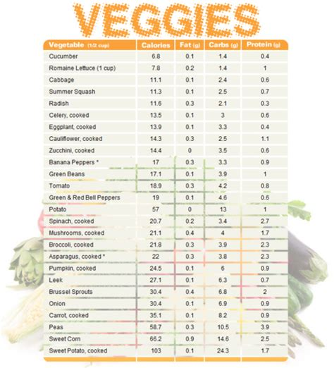 9 Best Images of Printable Carb Chart For Foods - Low Carb