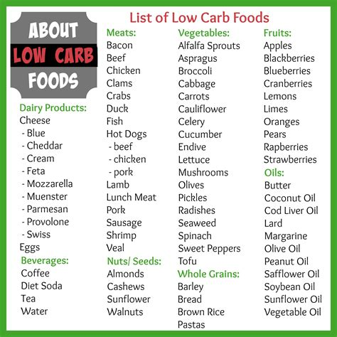 list of slow and fast carbs and proteins - Google Search