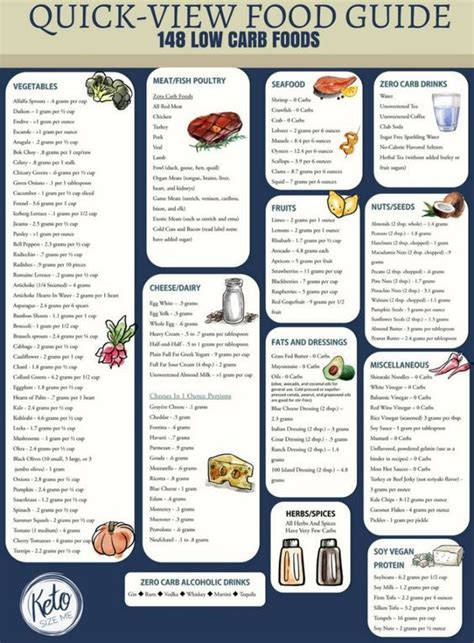 Low Carb Food List Printable - Carb Chart | Low carb food